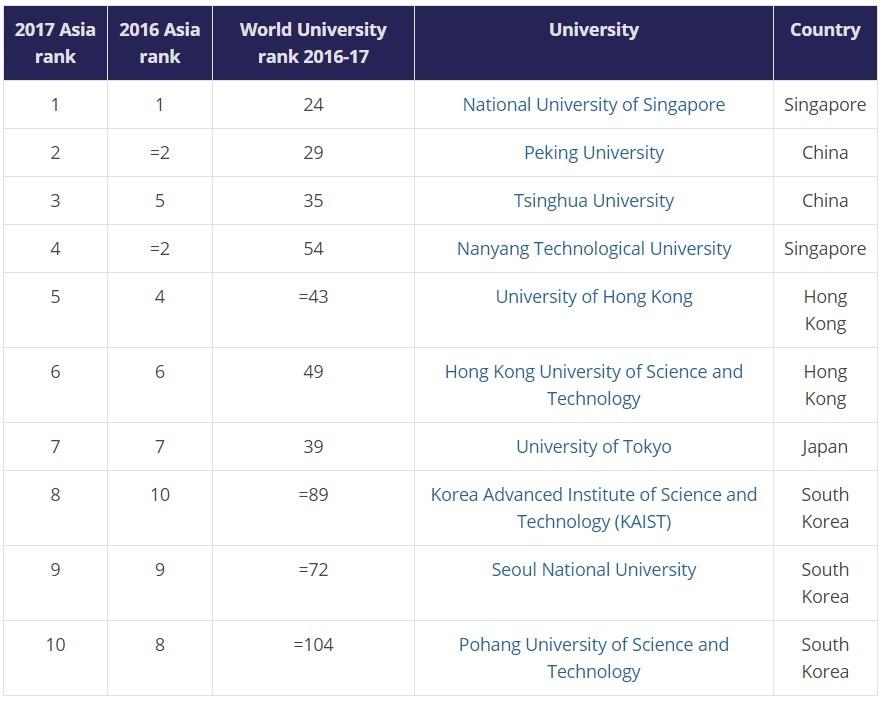 xếp hạng đại học, bảng xếp hạng đại học châu Á, times higher education