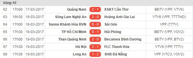 Hà Nội FC 2-1 FLC Thanh Hóa, HLV Petrovic,bán kết