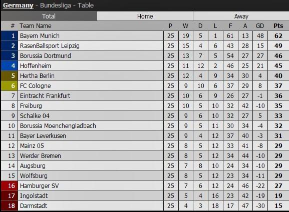 Ngoại hạng Anh, BXH Ngoại hạng Anh, Premier League,  La Liga, Bundesliga, Serie A, Ligue 1