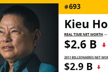 Hoàng Kiều chưa hết đen, mất 600 triệu USD, rớt top người giàu