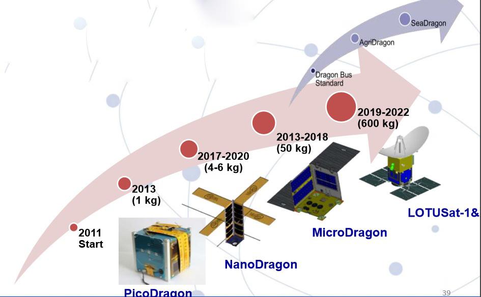 vệ tinh, trung tâm vũ trụ, viện hàn lâm khoa học công nghệ, dự án