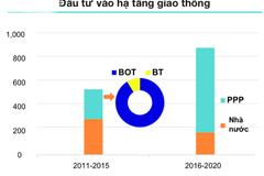 Người Hà Nội, Sài Gòn đang gánh phí đỗ xe cao hơn Bangkok, Manila