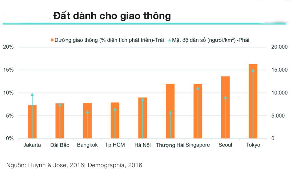 phí đỗ xe, giao thông Hà Nội, quy hoạch giao thông