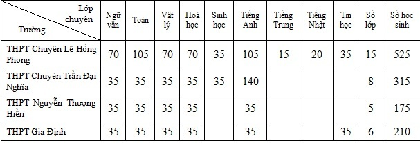 TP.HCM công bố chỉ tiêu vào lớp 10 trường chuyên, lớp chuyên