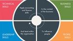 4 kỹ năng cần có của kế toán quản trị