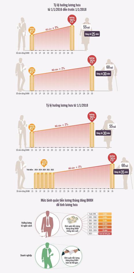 Bảo hiểm xã hội, BHXH, lương hưu, tiền lương, nghỉ hưu sớm, về hưu,