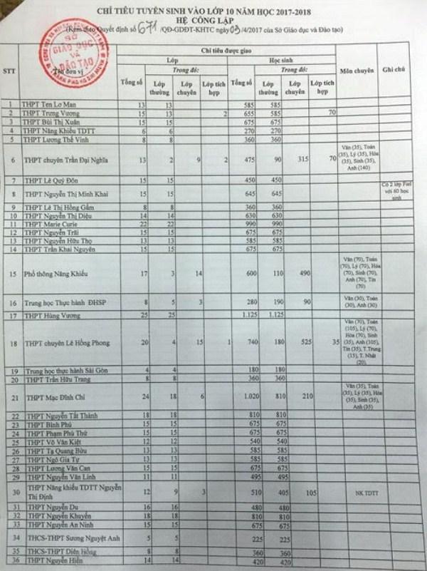 TP.HCM công bố chỉ tiêu tuyển sinh vào lớp 10