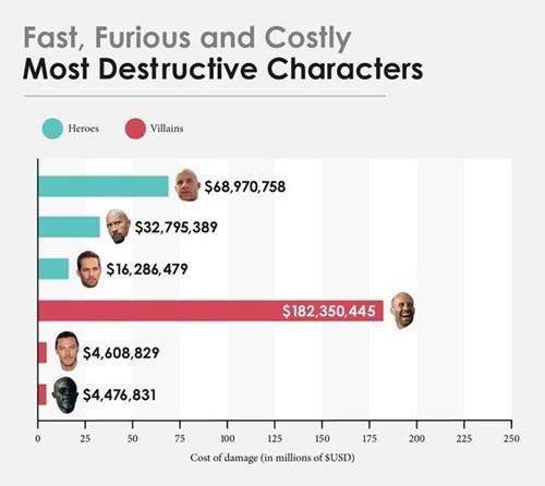 Tổng thiệt hại của loạt phim 'Fast and Furious' lên tới nửa tỉ USD