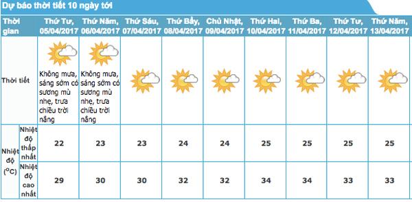 Dự báo thời tiết 5/4: Hà Nội sắp lập kỷ lục nóng tháng 4