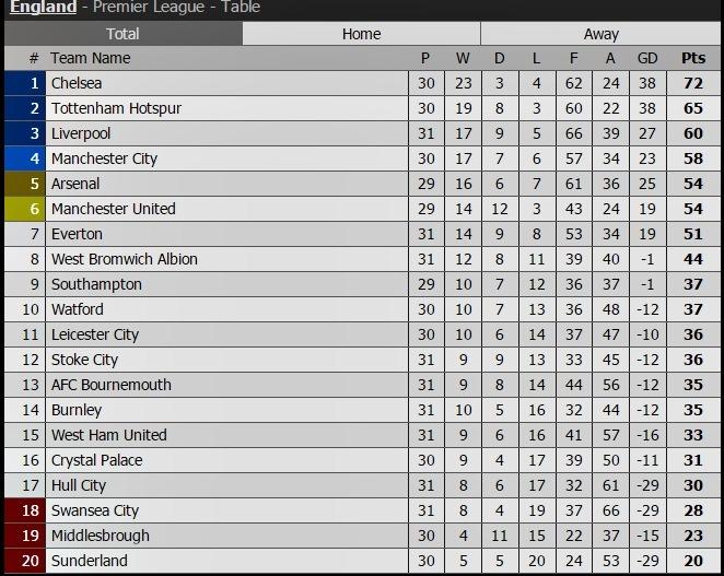 Arsenal vs West Ham, Arsenal, trực tiếp bóng đá, lịch thi đấu bóng đá