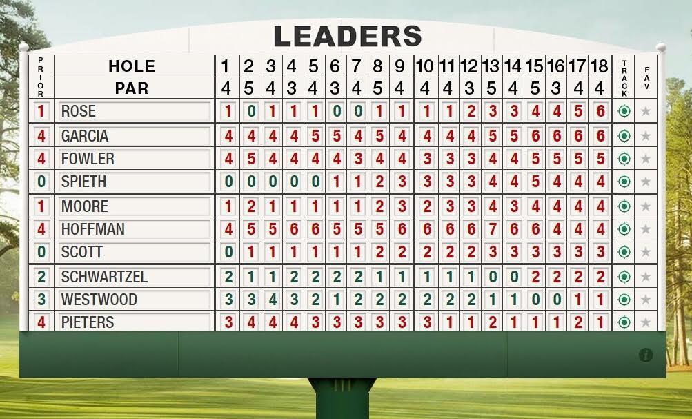 Vòng 3 The Masters, golf, golf masters, Jordan Spieth