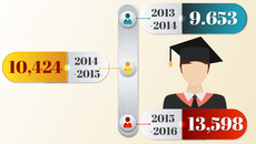 Những thay đổi trong đào tạo tiến sĩ từ năm 2017