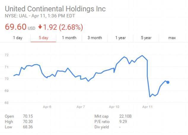 Cổ phiếu của United Airlines (UA) sụt giảm mạnh