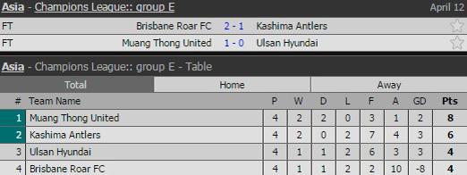 Đội bóng Thái Lan lại gây sốc ở Cúp C1 châu Á