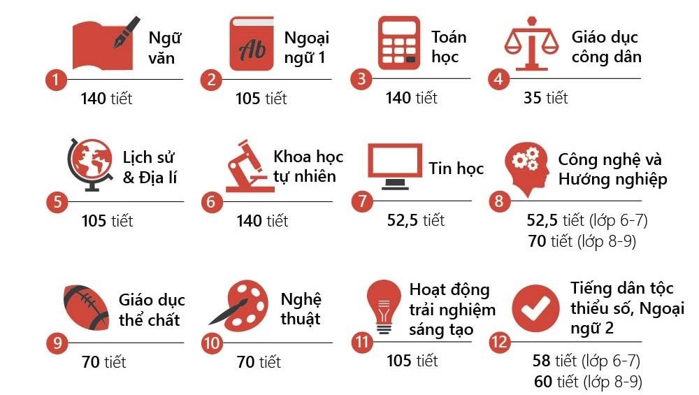 GS Nguyễn Minh Thuyết giới thiệu 'chân dung' học sinh sau năm 2017