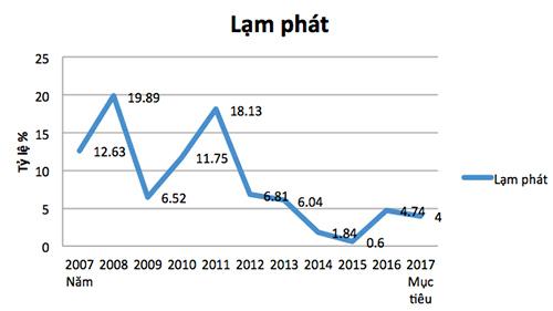tăng giá điện, giá điện, biểu giá bán lẻ điện, lạm phát, tăng trưởng GDP, Tập đoàn điện lực Việt Nam, EVN