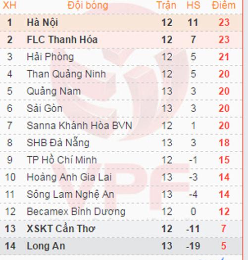 V-League, HAGL, Công Phượng, Bầu Đức, Than Quảng Ninh