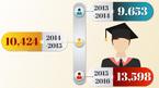 Đào tạo tiến sĩ sau 2017: Mấy băn khoăn