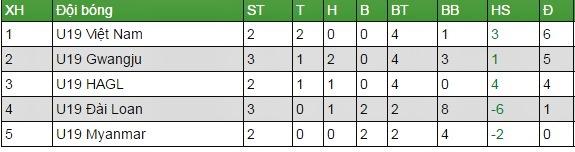 U19 HAGL, U19 Đài Loan, U19 quốc tế 2017, lịch thi đấu U19 quốc tế 2017, kết quả U19 quốc tế 2017