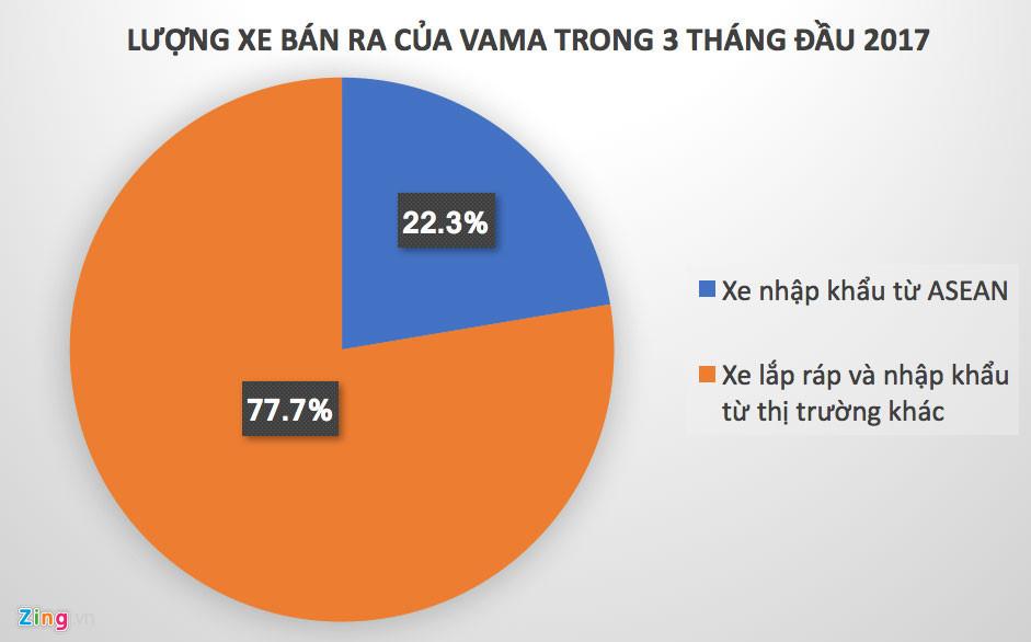 thuế ô tô, ô tô giá rẻ, giảm giá ô tô, ô tô trong nước, ô tô nhập khẩu, thị trường ô tô,  ô tô nhập khẩu từ ASEAN
