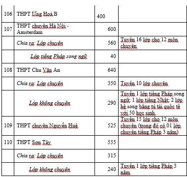 Hà Nội công bố chỉ tiêu tuyển sinh vào lớp 10 (tiếp theo)