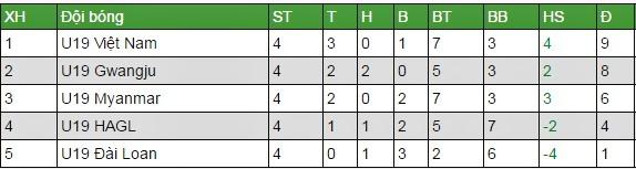 U19 HAGL, U19 Myanmar, U19 quốc tế 2017