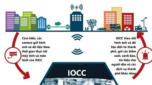 Kiến trúc công nghệ của Thành phố thông minh
