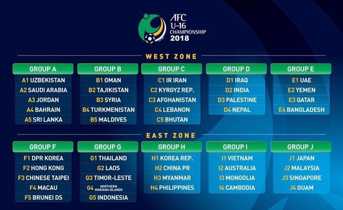 U19 Việt Nam, U19 châu Á 2018, U16 Việt Nam, kết quả bốc thăm