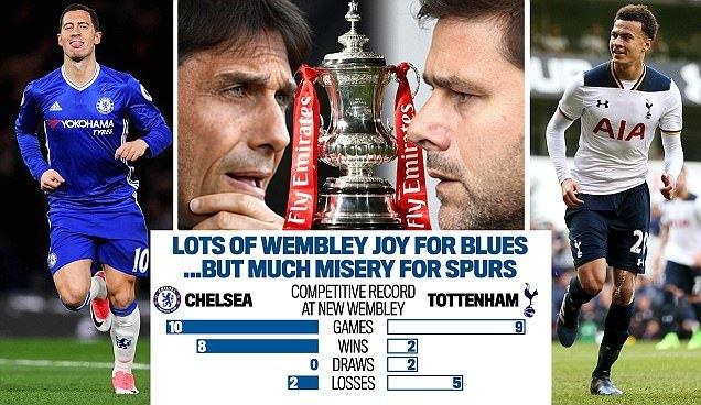Link xem trực tiếp Chelsea vs Tottenham 23h15 ngày 22/4