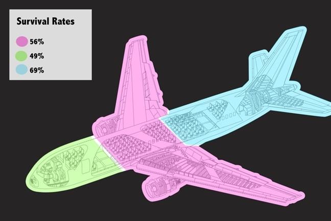 Đi nghỉ bằng máy bay: Chỗ ngồi nào an toàn nhất trên máy bay?