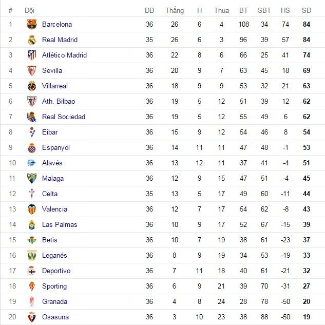Bảng xếp hạng bóng đá Tây Ban Nha La Liga 2016/2017