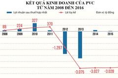 Bao nhiêu công ty thành viên của PVN đang thua lỗ?