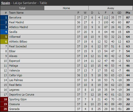 Real Madrid, Sevilla, La Liga, Ronaldo, lịch thi đấu bóng đá, kết quả bóng đá