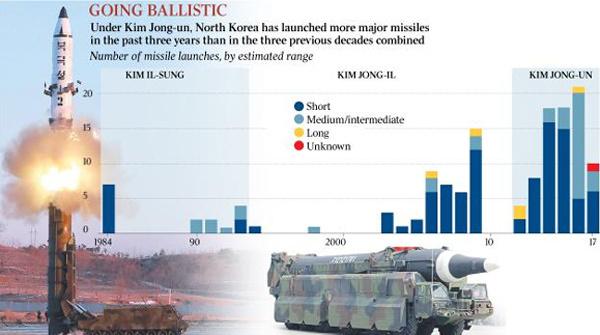 Triều Tiên, Kim Jong Un, hạt nhân Triều Tiên, tham vọng hạt nhân Triều Tiên