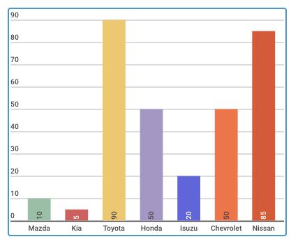 Lộ trình 'đại hạ giá' ô tô đầu năm đến nay: Mua xe sớm mất 100 triệu
