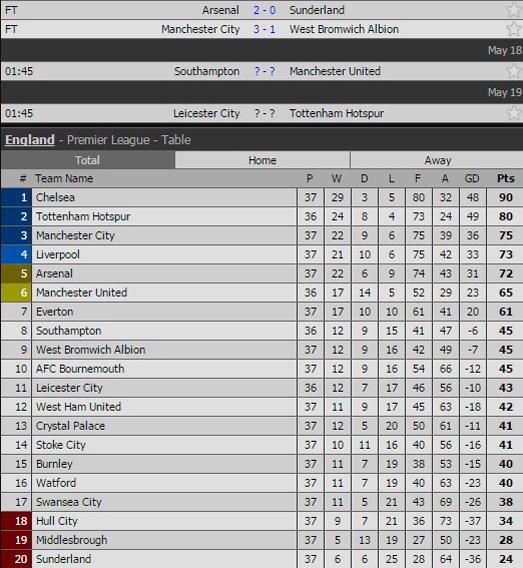 Man City vùi dập West Brom 3-1