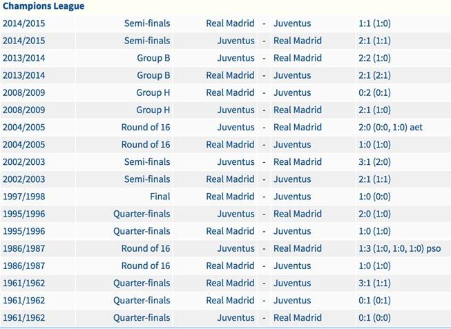 Lịch thi đấu chung kết Cup C1: Real Madrid vs Juventus