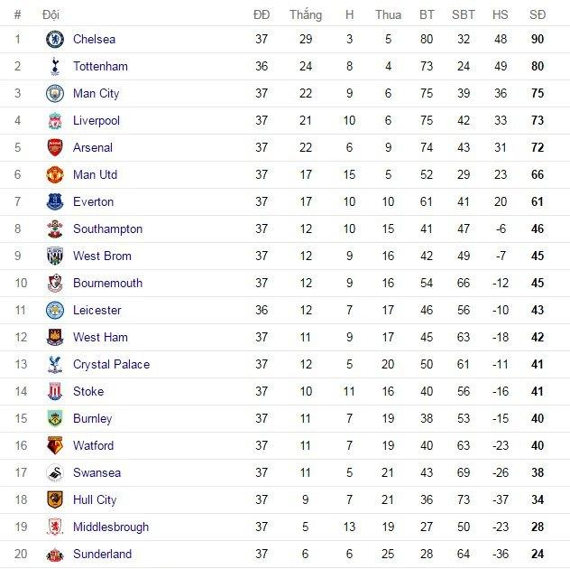 Bảng xếp hạng bóng đá Tây Ban Nha La Liga mới nhất