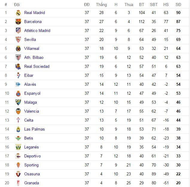 Celta Vigo, Real Madrid, La Liga, bóng đá Tây Ban Nha
