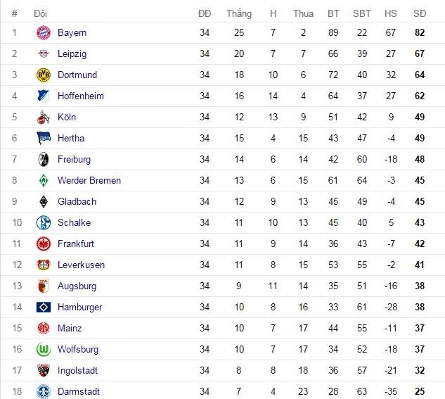 Ngoại hạng Anh, BXH Ngoại hạng Anh, BXH bóng đá, La Liga, Bundesliga, Serie A, Ligue 1