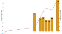 Con số sự thật của Vietlott và 10 công ty xổ số lớn nhất Việt Nam