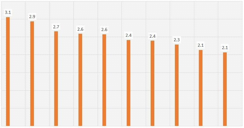 Top 10 trường THPT có tỉ lệ chọi vào lớp 10 cao nhất năm 2017