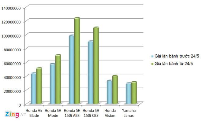 Honda Sh, xe Honda, xe tay ga