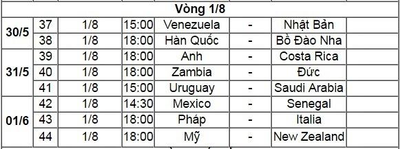 Lịch thi đấu vòng 1/8 U20 World Cup 2017