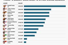 'Bảng lương' của các nguyên thủ thế giới