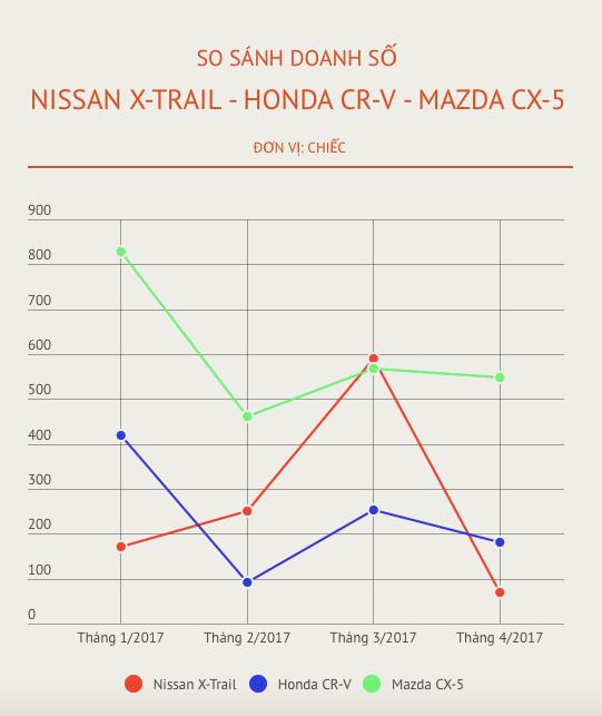 Mazda CX-5 có giá bán thấp kỷ lục ở Việt Nam