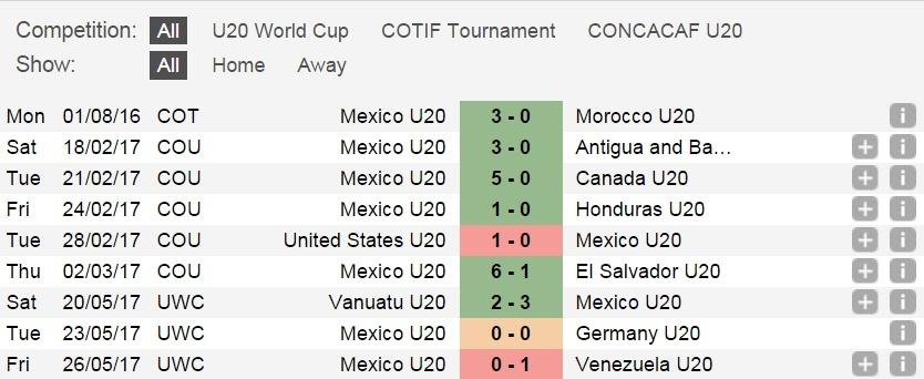 Link xem trực tiếp U20 Mexico vs U20 Senegal