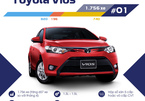 Toyota Vios bán chạy nhất tháng 5 với hơn 1.700 xe