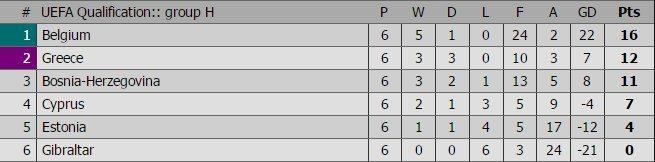 Thắng dễ Estonia, Bỉ vững ngôi đầu bảng