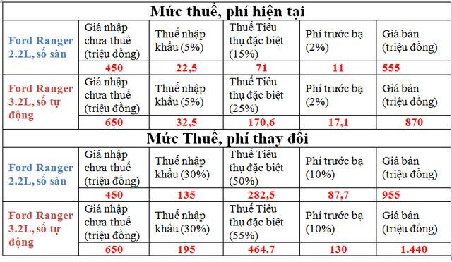 Thuế tăng, giá đội thêm 400 triệu, xe bán tải hết cửa về Việt Nam